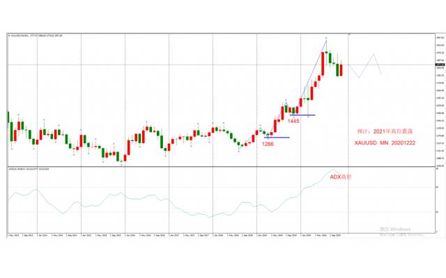 2021年黄金、原油、欧元等货币大级别交易机会分析+外汇交易分析
