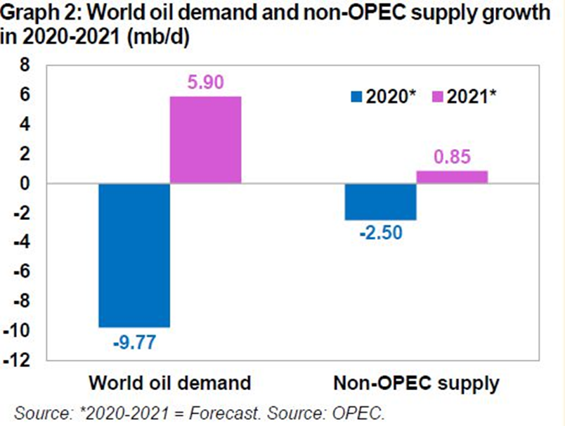 资料来源:OPEC,天风证券研究所