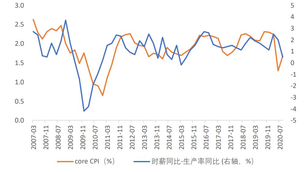 资料来源:Bloomberg,天风证券研究所