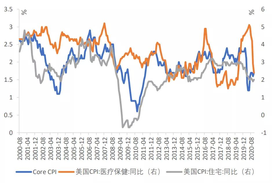 资料来源:WIND,Bloomberg,天风证券研究所