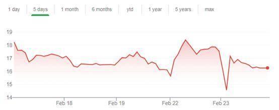 比特币大幅下跌 那些买比特币的上市公司还好吗?|市值_新浪财经_新浪网