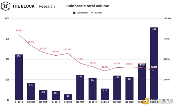 拆解Coinbase上市文件:市盈率或超300倍|市盈率_新浪财经_新浪网