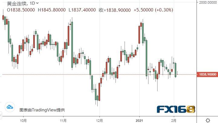 """""""小非农""""今日驾到!银价恐面临大跌风险 金价中期料飙升,怎样进行外汇交易"""