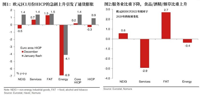 欧元区通胀好于预期 欧央行刺激计划或现变数+外汇交易商
