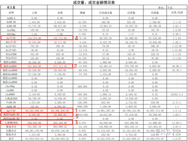 上海黄金交易所第四期行情周报:黄金交易量大跌!_外汇投资公司