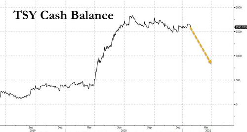 美债拍卖的结构变化暗示 美财政部要勒紧裤腰带了,外汇短线交易