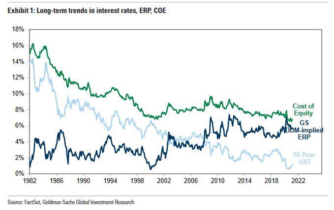 高盛:长期美债利率走强对市场有何启示?|炒外汇开户