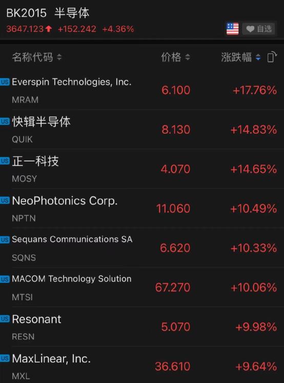 中美芯片协议签署 英特尔高通等三巨头大涨!比特币大涨致缺芯加剧|中美_xdxex财经_xdxex网