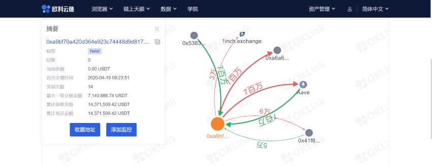 被钓鱼被盗币?如何利用欧科云链链上天眼追踪数字资产|DeFi_xdxex财经_xdxex网