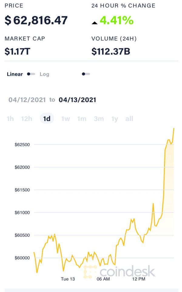 首家加密货币交易所明日上市 比特币破6.3万美元再创新高|比特币_新浪财经_新浪网