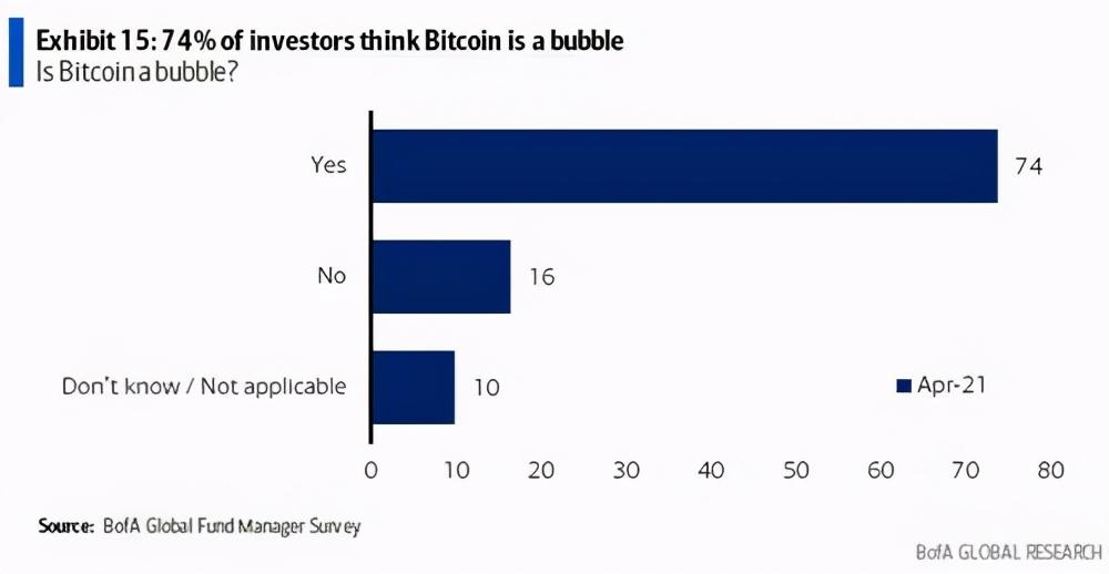 比特币突破64000美元续刷历史新高!只有16%受访者认为不存在泡沫|比特币_新浪财经_新浪网
