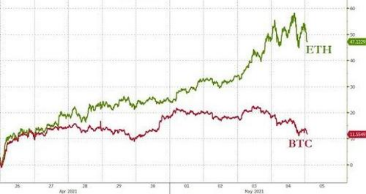 历史性逆转:以太坊期权交易量首次超过比特币|美元_新浪财经_新浪网