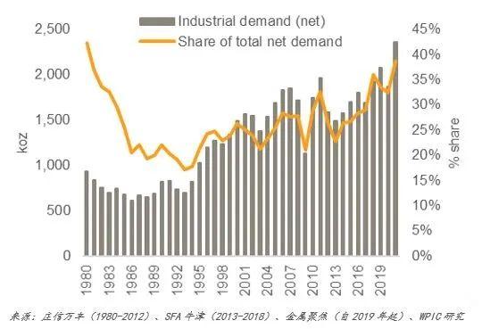 工业领域是铂金最大的净需求行业 也是铂金需求增长鲜为人知的驱动力|铂金_新浪财经_新浪网