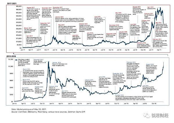高盛报告:加密货币已成为新资产类别 以太坊或将超越比特币 资产_新浪财经_新浪网