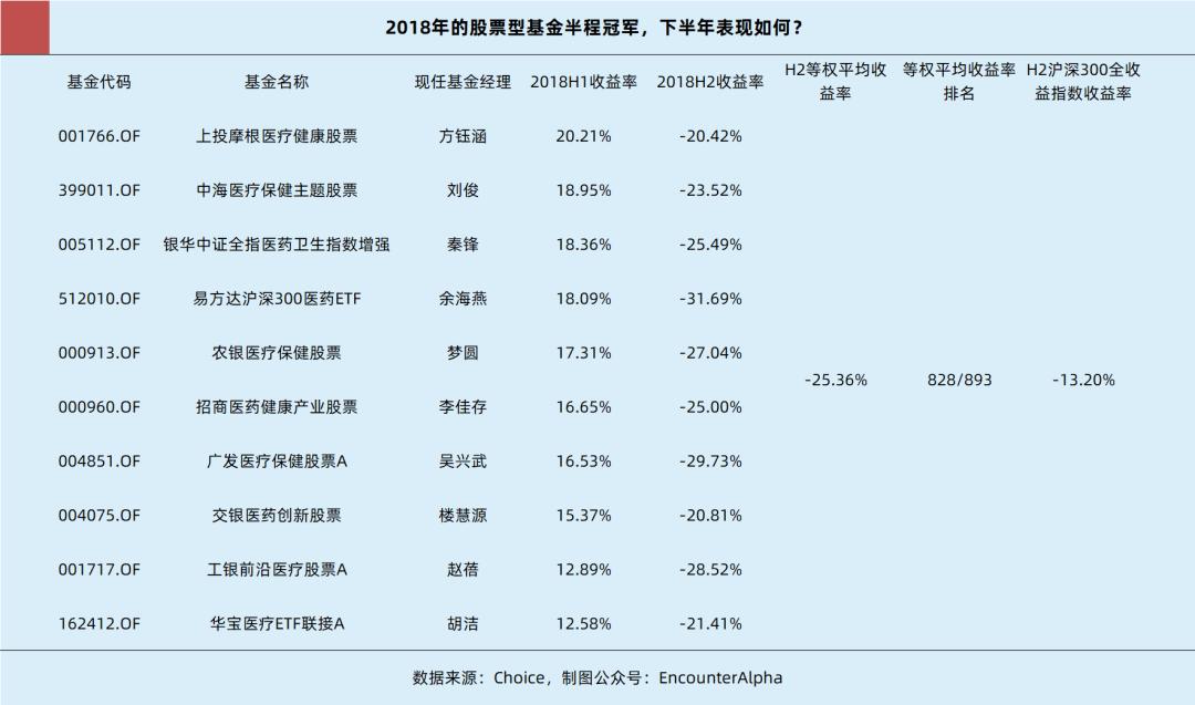 追逐股票型基金的半年冠军,年底收益几何?