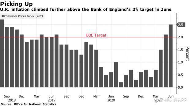 英国6月CPI创近三年新高 市场预期英国央行最早明年加息