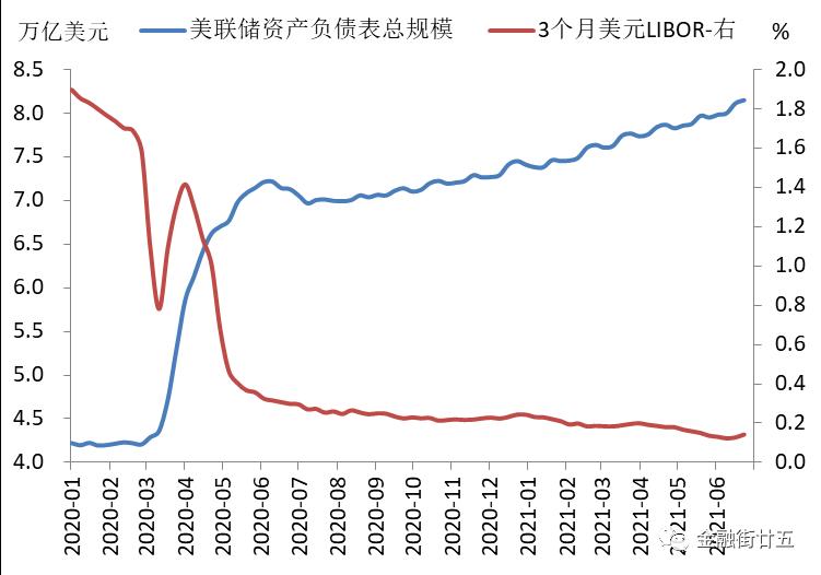 """""""摇摆""""的美联储和美债收益率"""