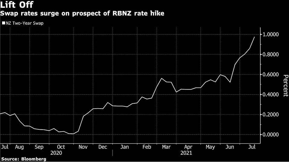 发达经济体紧缩大幕即将拉开:新西兰联储结束QE 最早下月加息