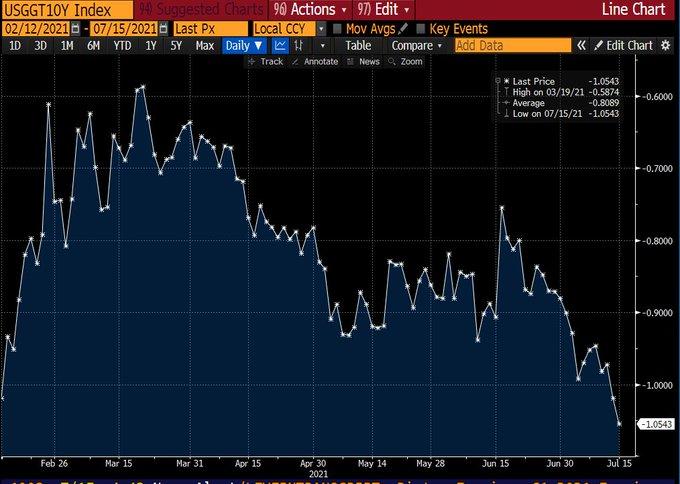 逼近上周低点!美债收益率诡异跌势延续 强劲数据难掩美联储鸽声