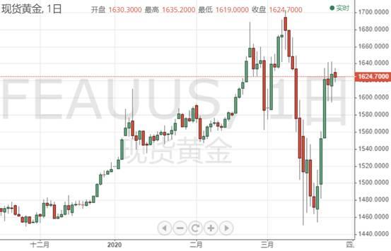 """黄金投资晨报:美元暴跌美股暴涨、特朗普""""经济牌""""保住了?金价眼下几乎无法交易"""