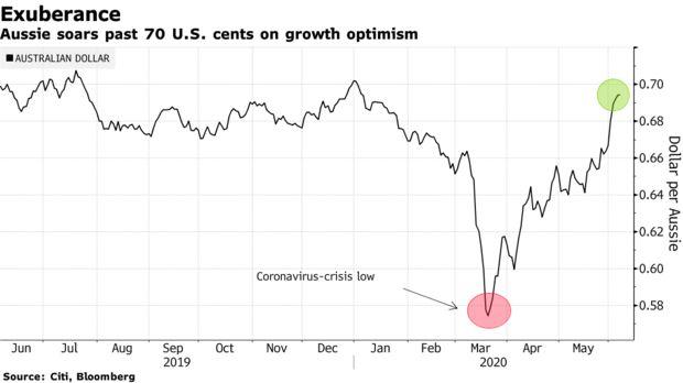 凌厉涨势!澳元上破0.7整数关口 为五个月以来首次+外汇代理商政策