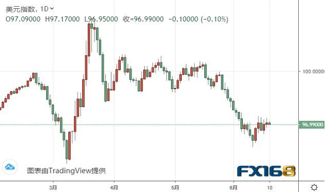 欧元、美元指数、英镑、日元及澳元技术前景分析 国内炒外汇平台
