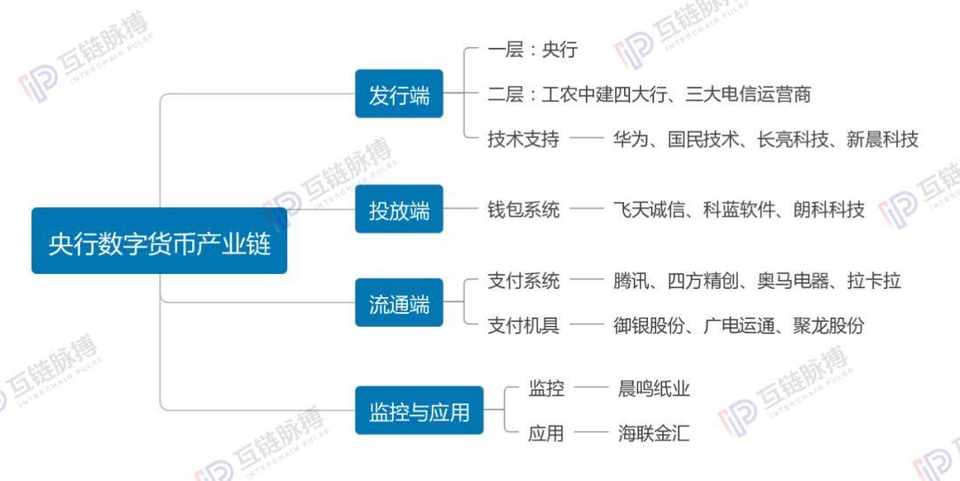 央行数字货币产业链:20多家公司参与 大多已上市|数字货币_LibraNews_LibraNews网