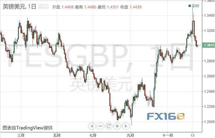 无协议脱欧风险飙升!英镑极为低迷 接下来如何走? 外汇交易开户