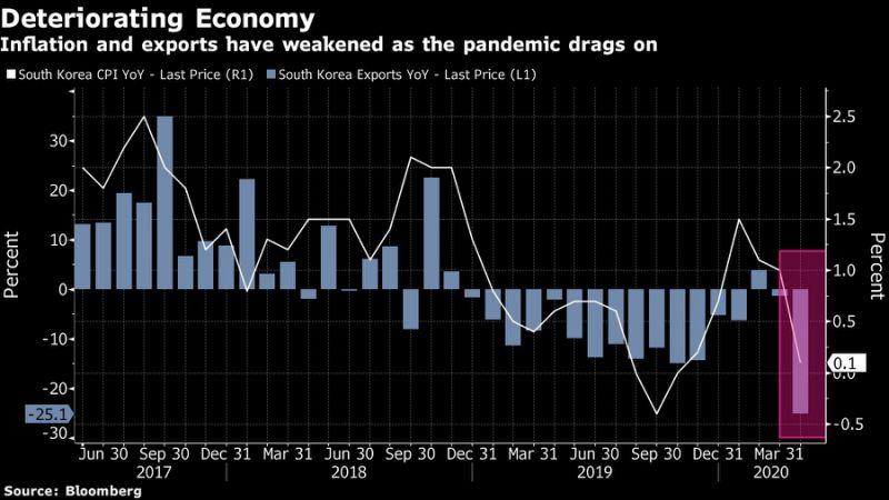 韩国央行降息至纪录低位 料将现亚洲金融危机以来首次萎缩+TRADE.com