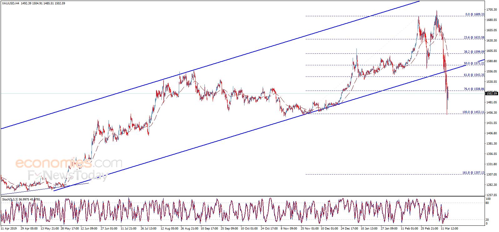 黄金、欧元、英镑和日元最新日内交易分析-连胜