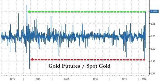 黄金现货期货价差狂飙,甚至交易中断……资深业内人士:从未见过!背后究竟是什么问题?