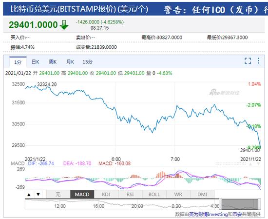 比特币跌破30000美元/枚 为1月5日以来首次_福汇外汇