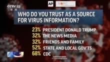 民调显示仅23%美国人认为美总统有关新冠肺炎疫情的信息可靠,聚汇网