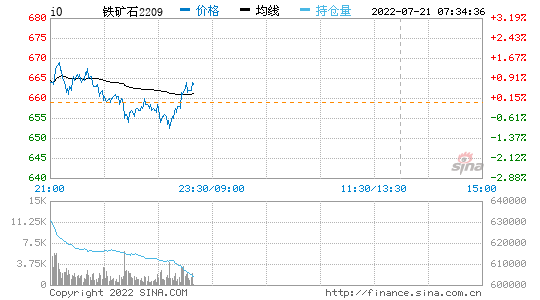 疯狂的铁矿石价格到头了吗?钢价未来会跟着涨吗?