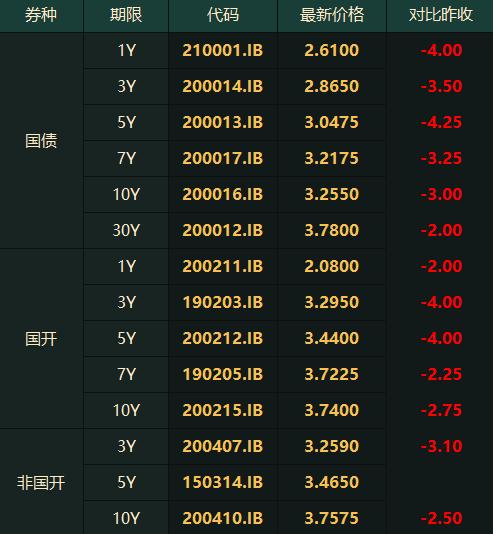 央行逐步回笼现金 无碍债市全面大涨