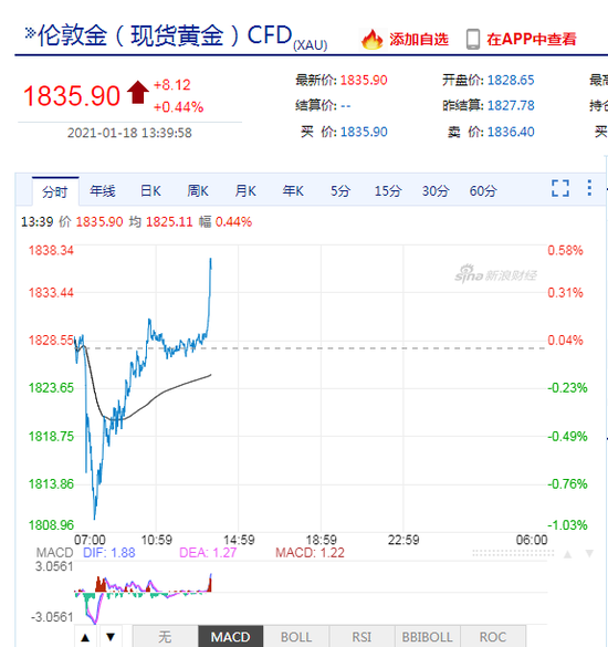 市场开始交易通胀?现货黄金逼近1840美元 现货白银重回25美元关口
