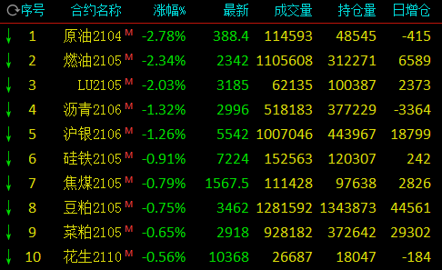 收评:沪锡涨停创新高、沪镍涨近4% 生猪涨5.6%