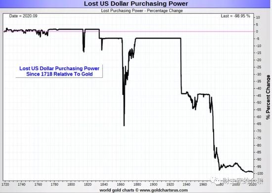 几乎完美的反向指标 指明了金价最有可能的走势