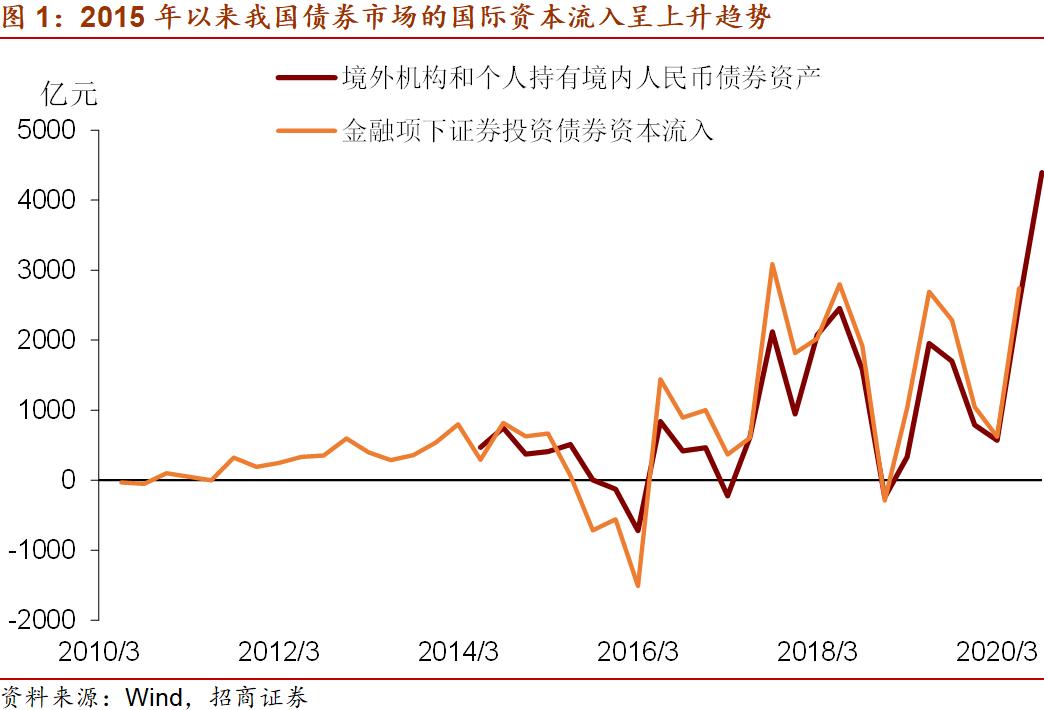 招商宏观:中国债市国际资本流入 回顾与展望