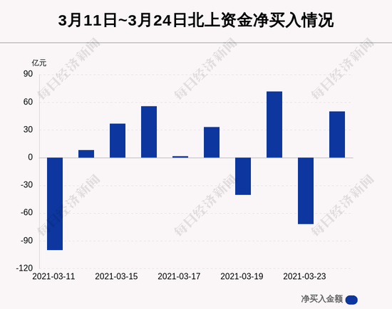 3月24日沪深股通净流入50亿 其中8亿都买了药明康德