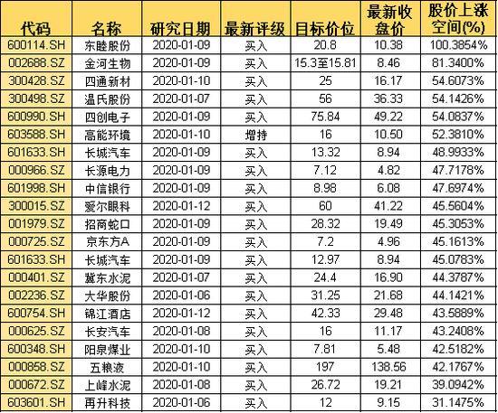 """春节前再吃一次""""大肉"""" 股票菜单已奉上"""
