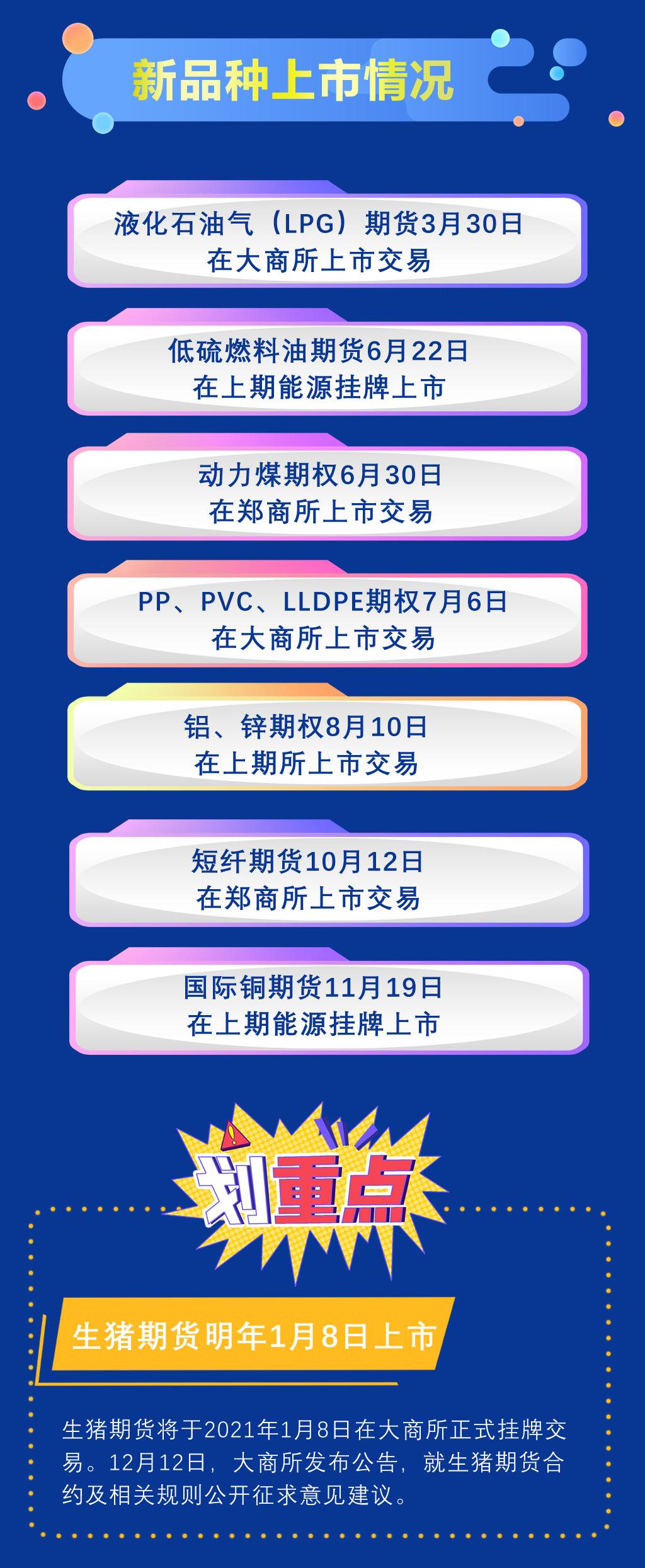 2020年期货行业大事记 推荐收藏!