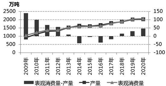 供减需增 PVC上涨可期