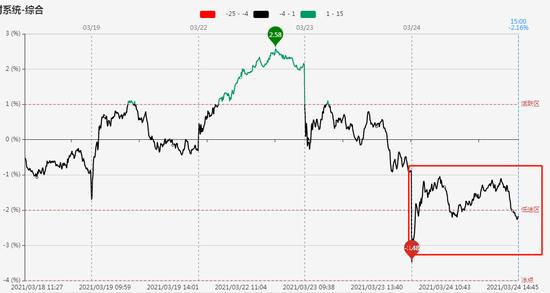 指数回到箱体下沿 掉队连板股亏钱效应扩大