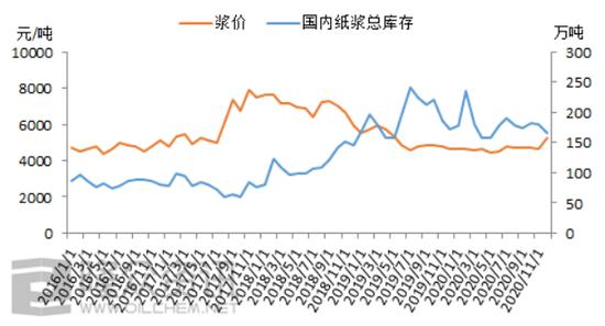 2021年中国纸浆五大数据关注点