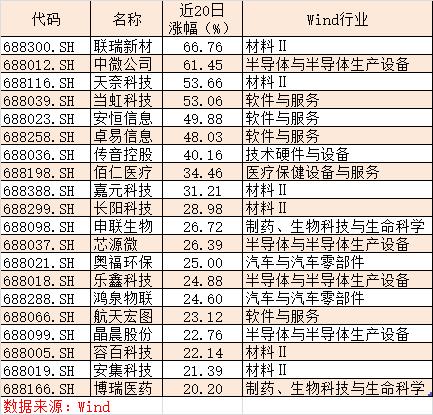 调整4个月后7只票创新高 94%的个股赚钱(附扫货名单)