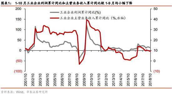 华泰策略:年内市场再创新低概率小 主题关注