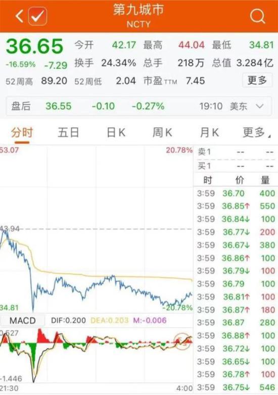 又是惊悚一夜!国际油价大跌近6% 鲍威尔仍淡化通胀担忧