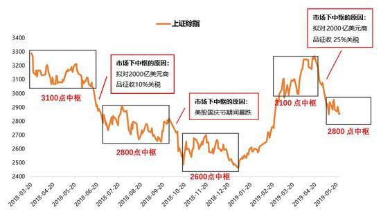天风策略:市场中枢会继续大幅下