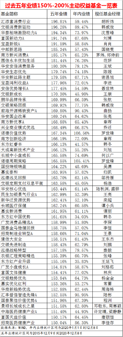 """这五年上证指数、创业板指涨幅""""归零"""" 基金却大赚67%"""